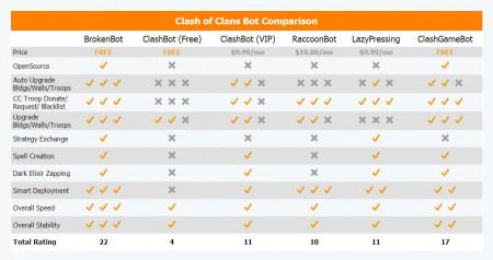 جدول مقایسه ربات های کلش